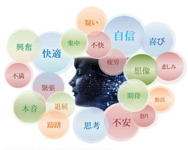 音声による「感情解析」イメージ