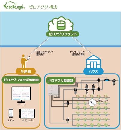「ゼロアグリ」製品ホームページ(https://www.zero-agri.jp)より