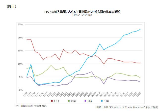 図11 ロシアの輸入総額に占める主要諸国からの輸入額の比率の推移
