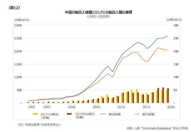 図12 中国の輸出入とロシアとの輸出入額の推移