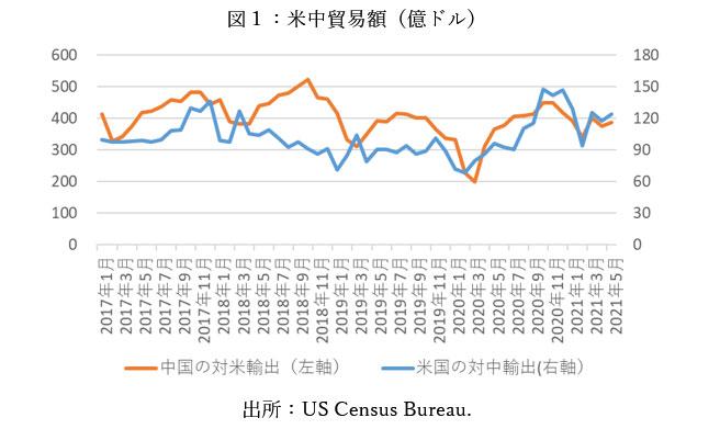 図1:米中貿易額(億ドル)