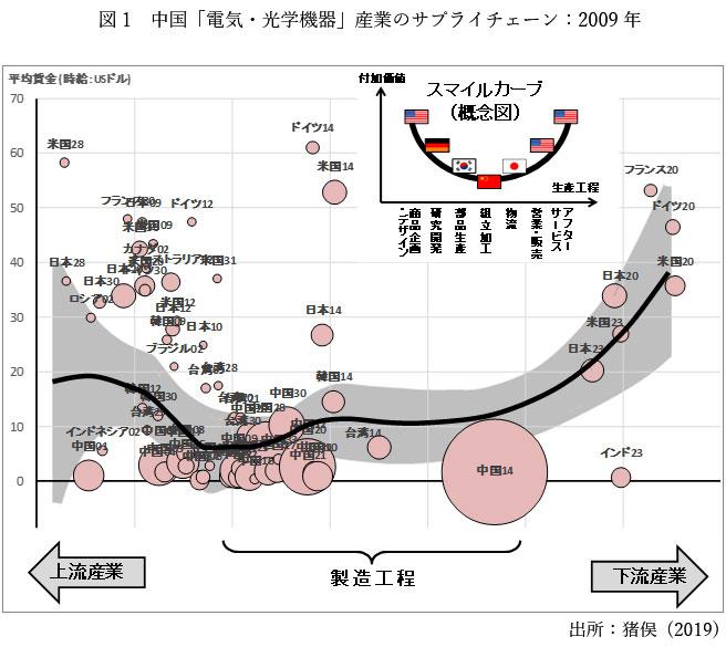 図1 中国「電気・光学機器」産業のサプライチェーン:2009年